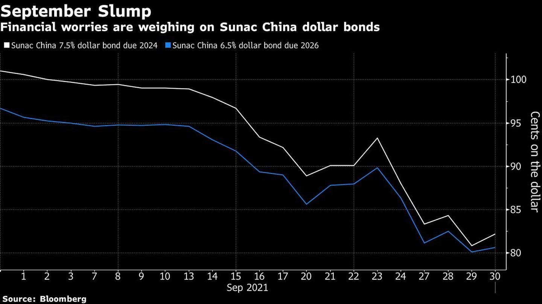 El desplome de septiembre Las preocupaciones financieras pesan sobre los bonos Sunac China en dólares Blanco: bono Sunac China 7,5% en dólares con vencimiento en 2024 Azul: Sunca China 6,5% bono en dólares con vencimiento en 2026