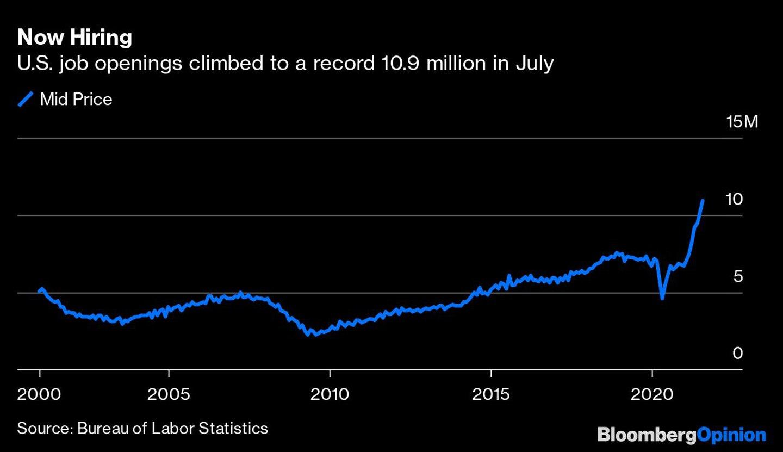 Ahora se contrata Las ofertas de empleo en EE.UU. aumentaron hasta un récord de 10,9 millones en julio  Azul: Precio medio