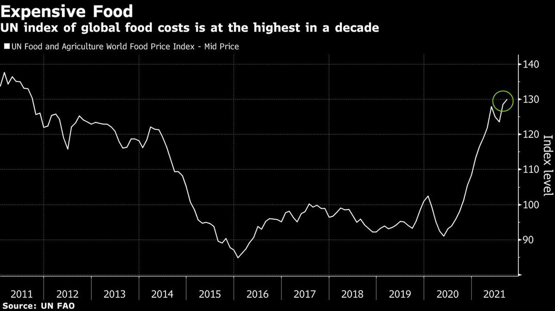 Alimentos caros El índice de la ONU sobre el coste mundial de los alimentos es el más alto de la última década Blanco: Índice mundial de precios de los alimentos de la ONU-precio medio