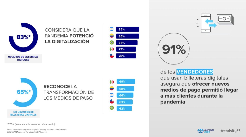 MercadoPago. Crece la adopción de herramientas digitales en la región.