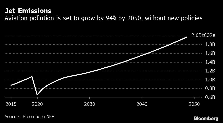 Emisiones de los aviones La contaminación de la aviación aumentará un 94% de aquí a 2050, si no se adoptan nuevas políticas.