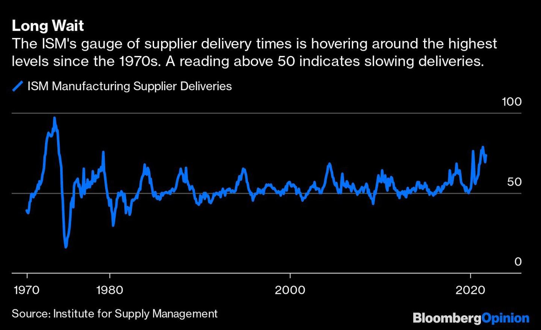 Larga espera El indicador del ISM sobre los plazos de entrega de los proveedores está rondando los niveles más altos desde la década de 1970. Una lectura superior a 50 indica una ralentización de las entregas.  Azul: Entrega de proveedores en el sector manufacturero según el ISM