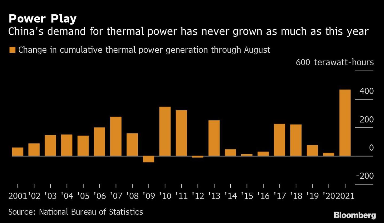 El juego de la energía La demanda de energía térmica en China nunca ha crecido tanto como este año Naranja: Cambio en la generación de energía térmica acumulada hasta agosto