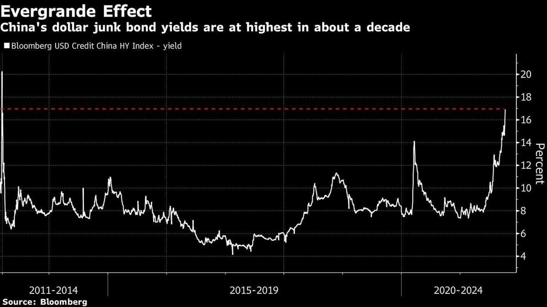 El efecto Evergrande El rendimiento de los bonos basura en dólares de China es el más alto en una década